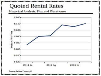 Quoted Rental Rates